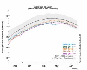 Arctic sea ice maximum statistics