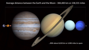 Relative size of the planets