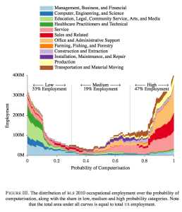 Frey & Osborn key results-2013 paper