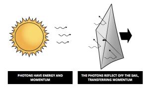 Solar sailing