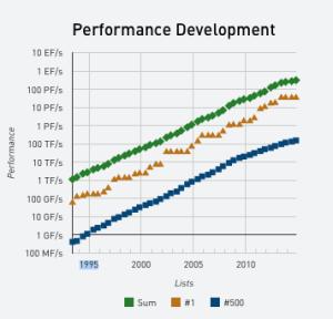 TOP500 Supercomputer Chart