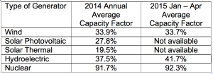 EIA capacity factors 1