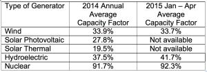 EIA capacity factors 1
