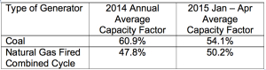 EIA capacity factors 2