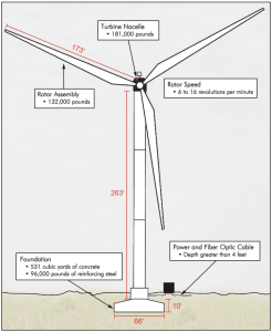 MidAmerica Energy 2.3 MWe wind turbine