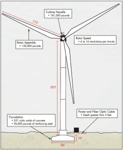 MidAmerica Energy 2.3 MWe wind turbine