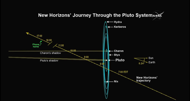 New Horizons Spacecraft Rapidly Approaching Encounter with ...