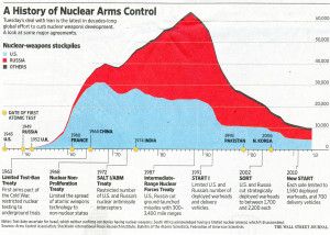 WSJ History of Nucelar Arms Control_e