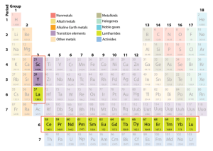 Periodic Table - Rare Earths