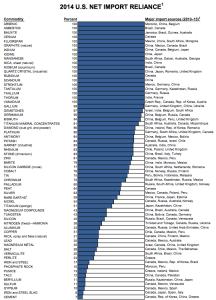 USGS Net Import Reliance