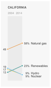 CA energy use 2004 - 2014