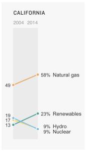CA energy use 2004 - 2014