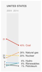 USA energy use 2004 - 2014