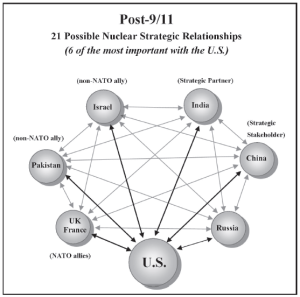2001 nuclear relationships