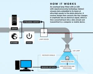 Li-Fi-How_VLC_works