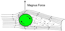 Sketch_of_Magnus_effect