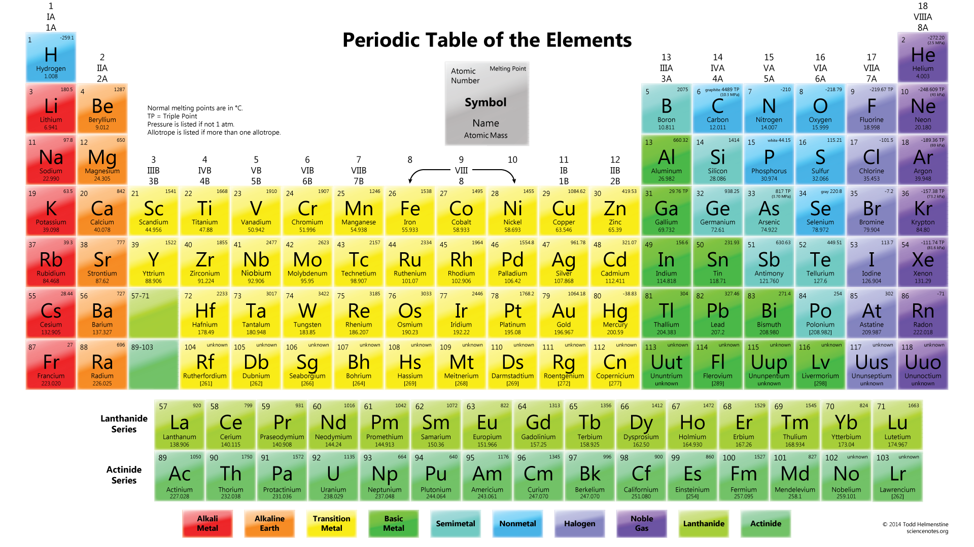 Extended periodic table the lyncean group of san diego periodictablemeltingpoint urtaz Images