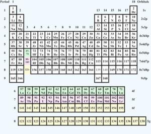 Pyyko 2010 periodic table