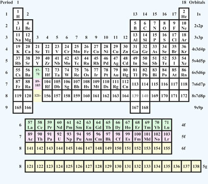Where in the periodic table will we put element 119 the lyncean pyyko 2010 periodic table urtaz Gallery