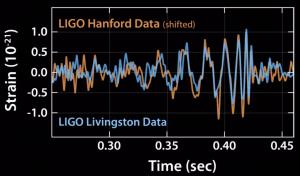 LIGO signals