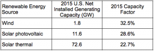 US renewable power 2015