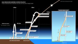 Blue Origin-Falcon flight profile compared