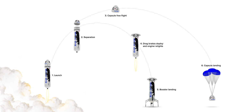 Blue Origin | The Lyncean Group of San Diego