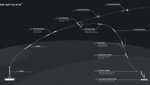 Falcon flight profile to barge landing