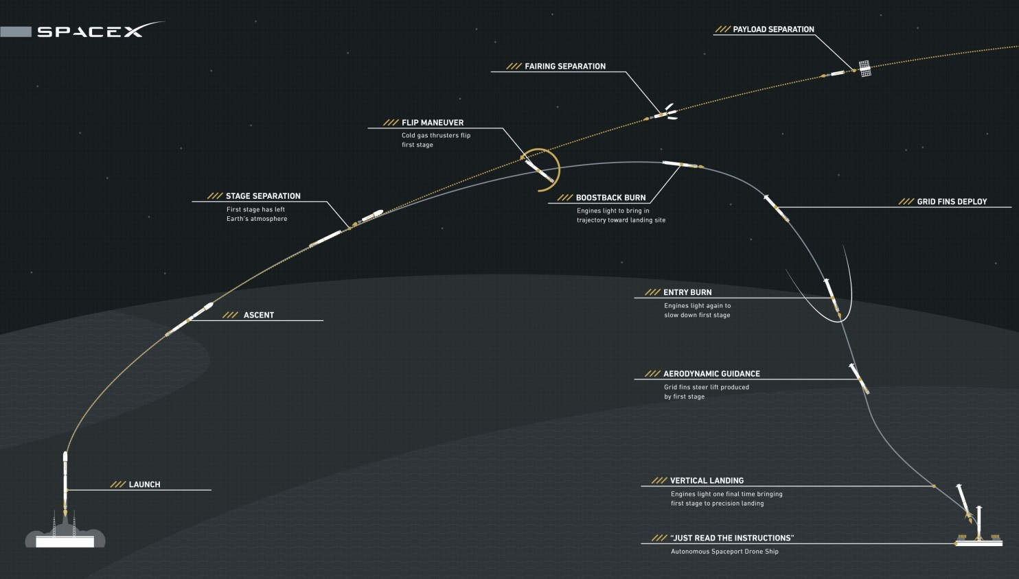 flight profile launch spacex - photo #3