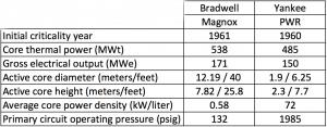 Magnox-PWR comparison