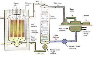 Magnox reactor 1_IEE adapted