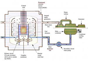 Magnox reactor 2_IEE adapted