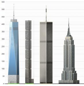 Tall builsing comparison