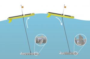Wave Glider propulsion scheme