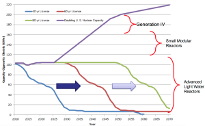 DOE addvanced reactor timeline