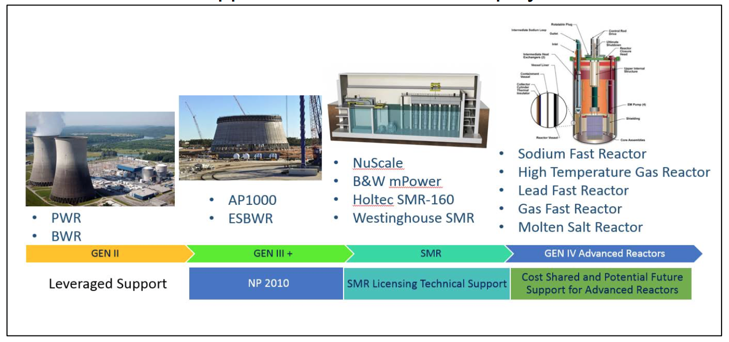 The nuclear renaissance is over in the us the lyncean group of nuc renaissance roadmap pooptronica