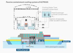 ACPR50S shipboard arrangement
