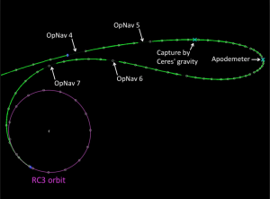 Dawn navigation to Ceres orbit