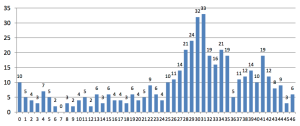 IAEA distribution of reactor age 2015