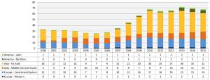 IAEA reactors under construction 2015