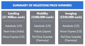 Milestone prize winners
