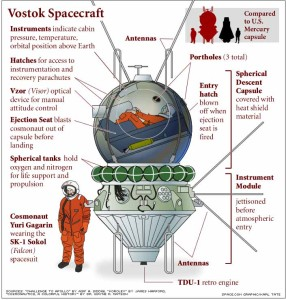Vostok_diagram