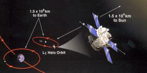 L1 Lagrange point