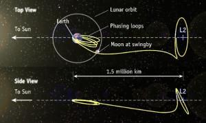 Lissajous orbit L2