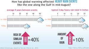 NOAA Lousiana Aug2016 extreme rain graph