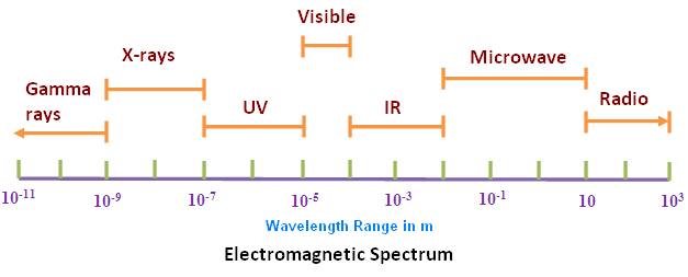 The gallery for --> Electromagnetic Spectrum Wavelengths Chart