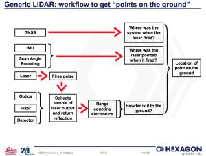 Lidar instrument workflow_Leica