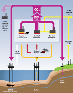 Carbon capture and storage process