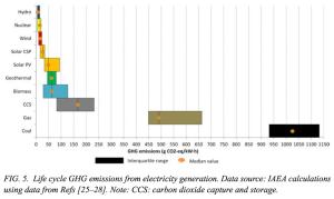 IAEA Climate Change & Nuclear Power