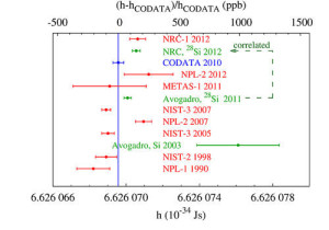 Planck Constant determinations